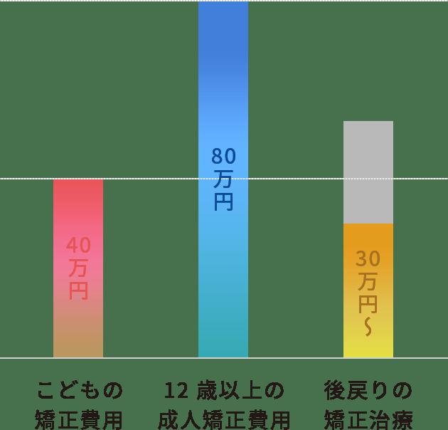矯正費用の比較グラフ